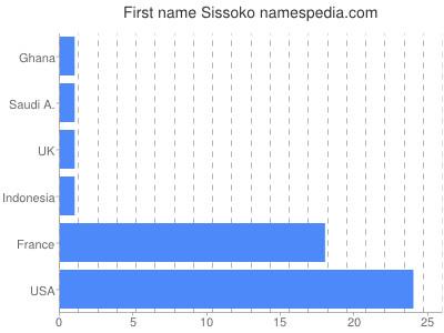 Given name Sissoko