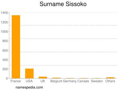 Surname Sissoko