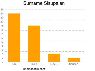 Surname Sisupalan