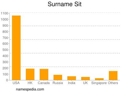Surname Sit