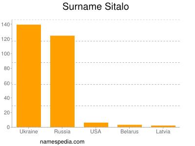 Surname Sitalo