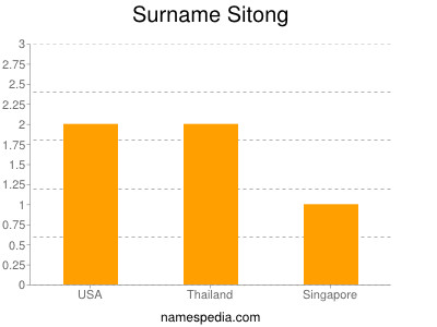 Surname Sitong