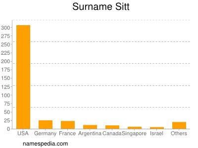 Surname Sitt