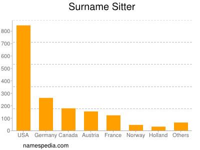 Surname Sitter