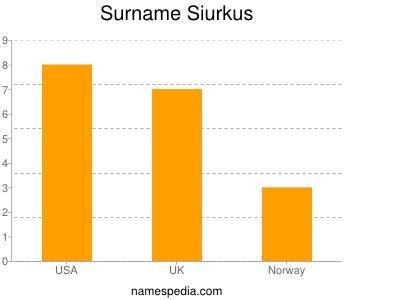 Surname Siurkus