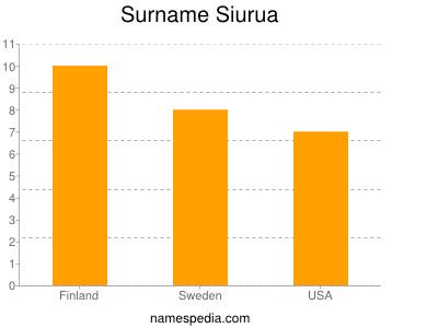 Surname Siurua