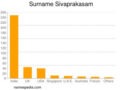 Surname Sivaprakasam