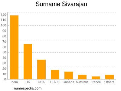 Surname Sivarajan