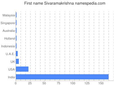 Given name Sivaramakrishna