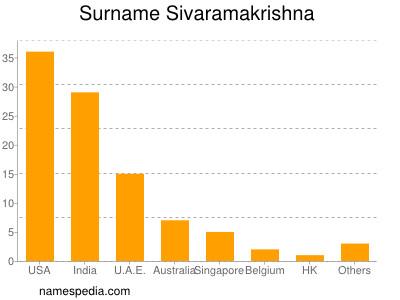 Surname Sivaramakrishna