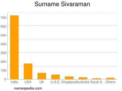 Surname Sivaraman