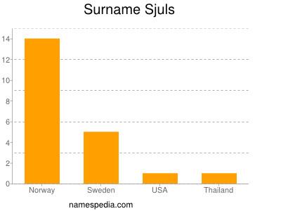 Surname Sjuls