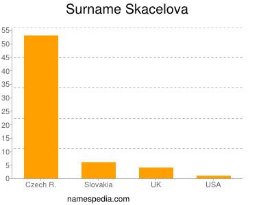 Surname Skacelova