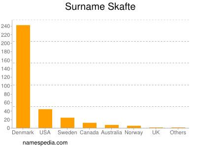 Surname Skafte