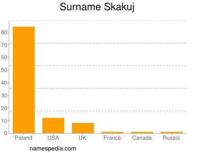 Surname Skakuj