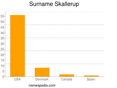 Surname Skallerup