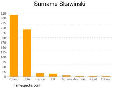 Surname Skawinski