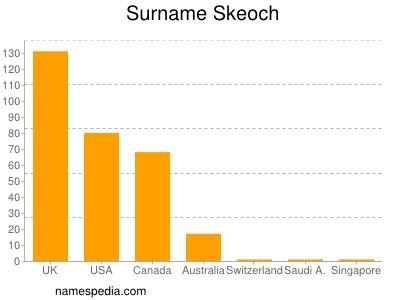 Surname Skeoch