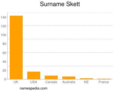 Surname Skett