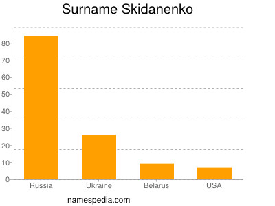 Surname Skidanenko