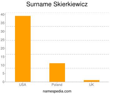 Familiennamen Skierkiewicz