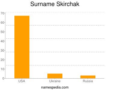 Surname Skirchak