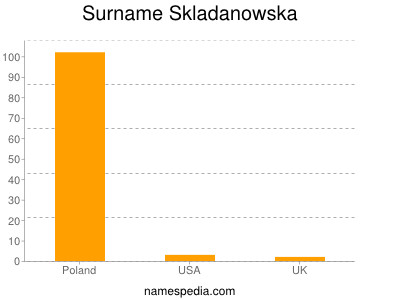 Surname Skladanowska