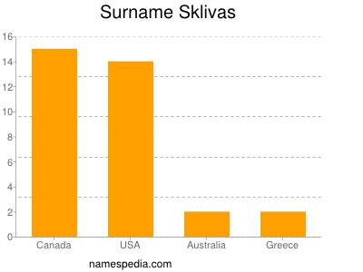 Surname Sklivas