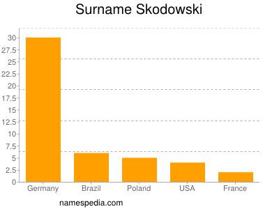 Surname Skodowski