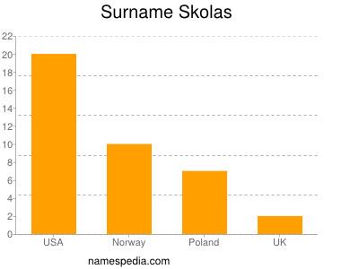 Surname Skolas