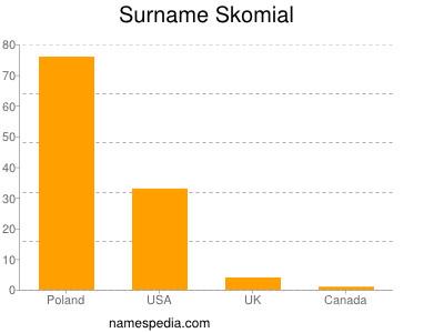 Surname Skomial