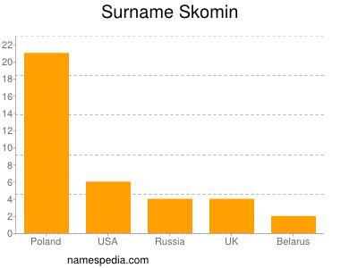 Surname Skomin