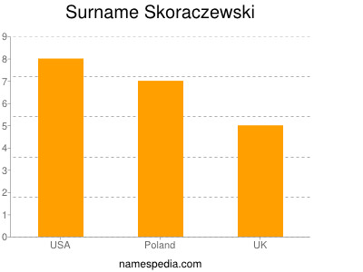 Surname Skoraczewski