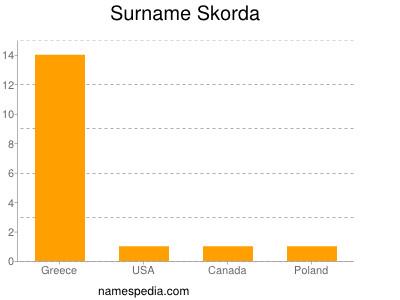 Surname Skorda