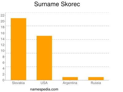 Surname Skorec