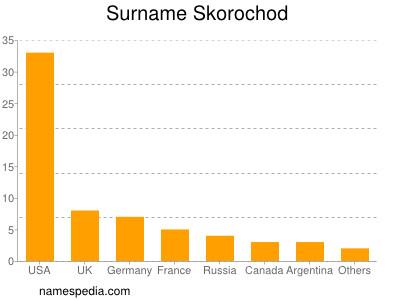 Surname Skorochod