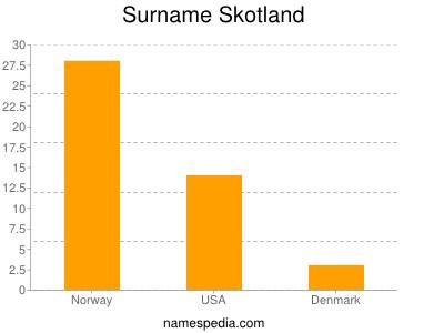 Surname Skotland