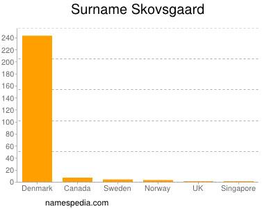 Surname Skovsgaard
