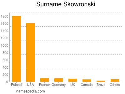 Surname Skowronski
