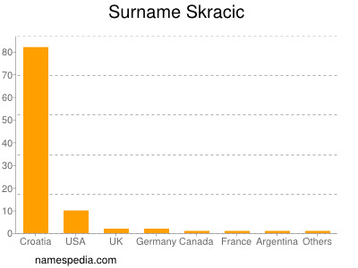 Surname Skracic