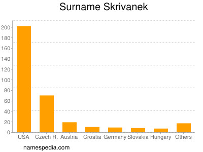 Surname Skrivanek
