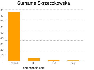 Surname Skrzeczkowska