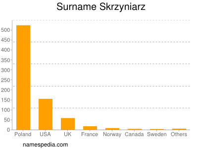 Surname Skrzyniarz