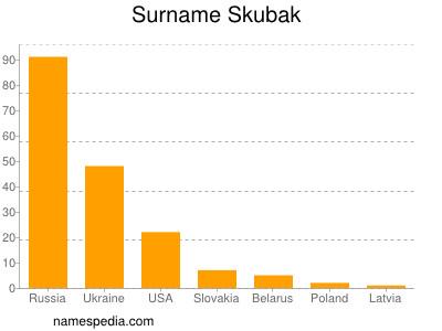 Surname Skubak