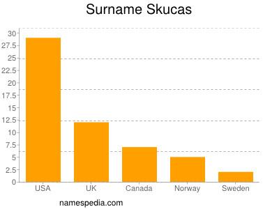 Surname Skucas