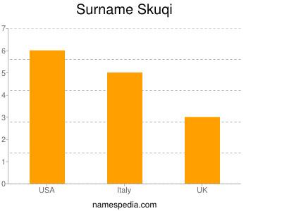 Surname Skuqi