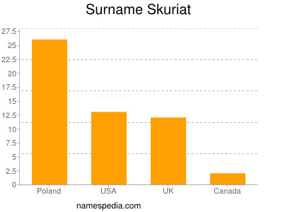 Surname Skuriat