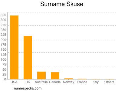 Surname Skuse