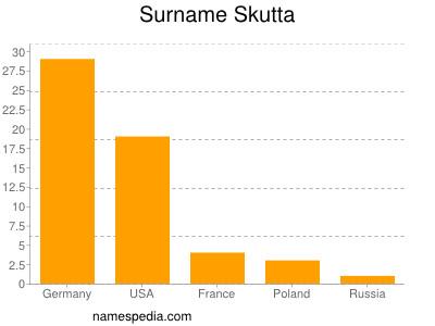 Surname Skutta