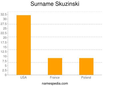 Surname Skuzinski